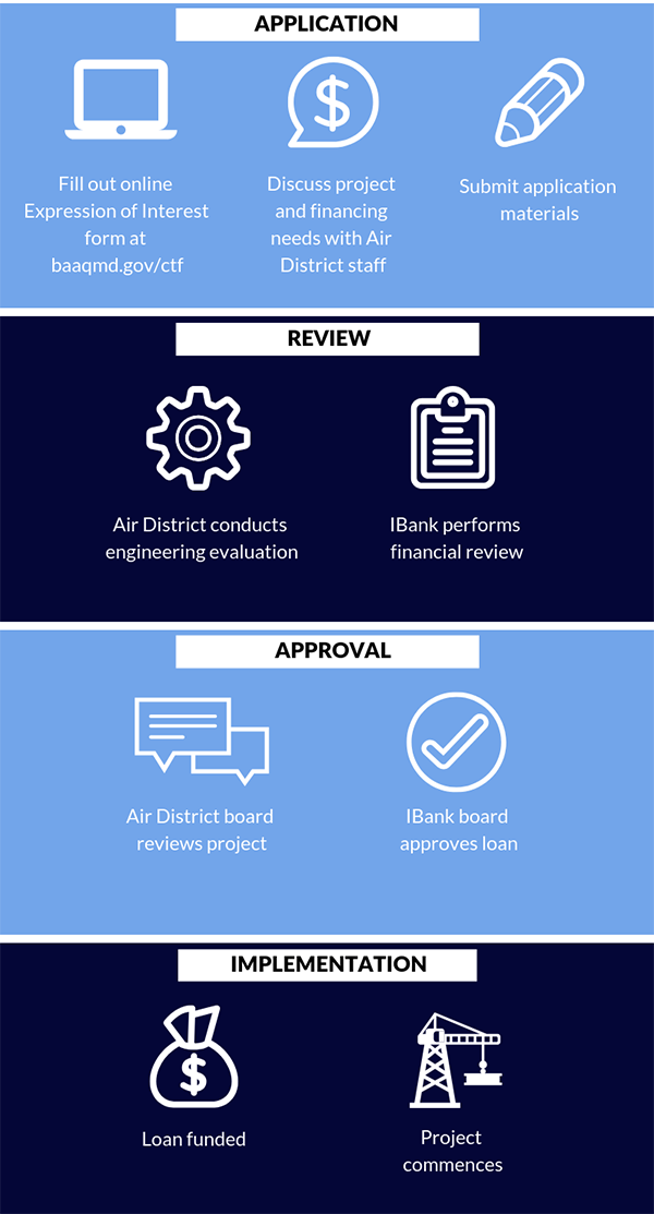 Climate Tech Application Process graphic