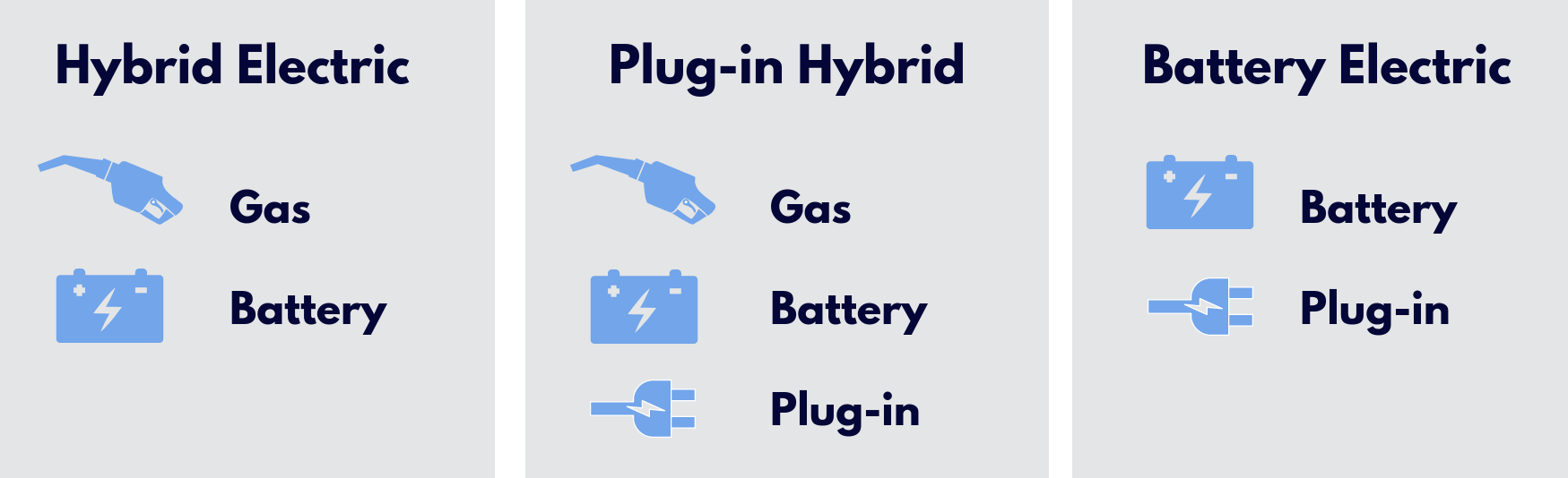 Vehicle types: hybrid electric, plug-in hybrid, battery electric